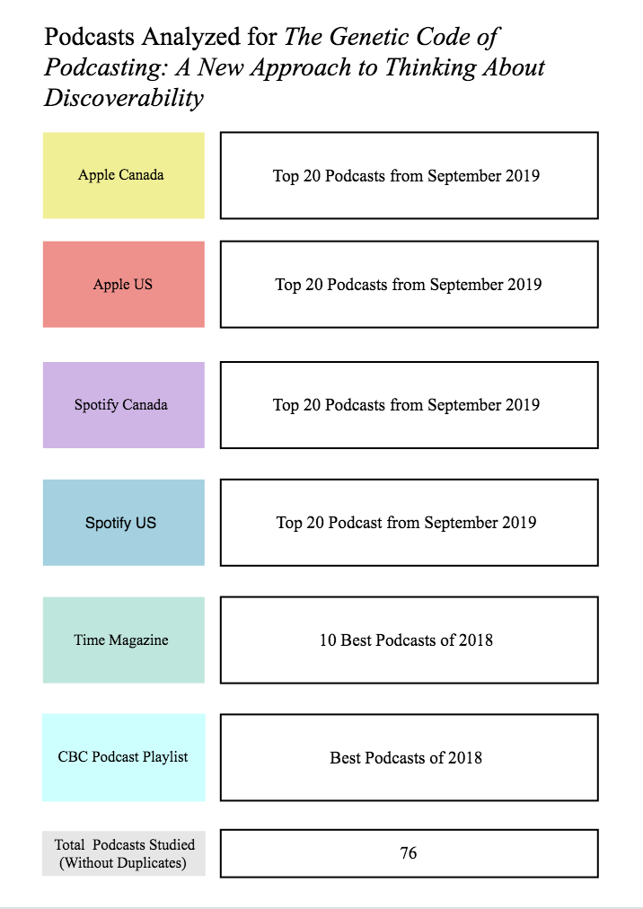 "A table entitled ""Podcasts Analyzed for The Genetic Code of Podcasting: a new approach to thinking about discoverability"". Row one: Apple Canada - Top 20 podcasts from Sept. 2019 Row 2: Apple US - Top 20 podcasts from Sept 2019 Row 3: Spotify Canada - top 20 podcasts from Sept 2019 Row 4: Spotify US - top 20 podcasts from Sept 2019 Row 5: Time Magazine - 10 best podcasts of 2018 Row 6: CBC Podcast Playlist - Best podcasts of 2018 Row 7: Total Podcasts Studied (without duplicates) - 76"